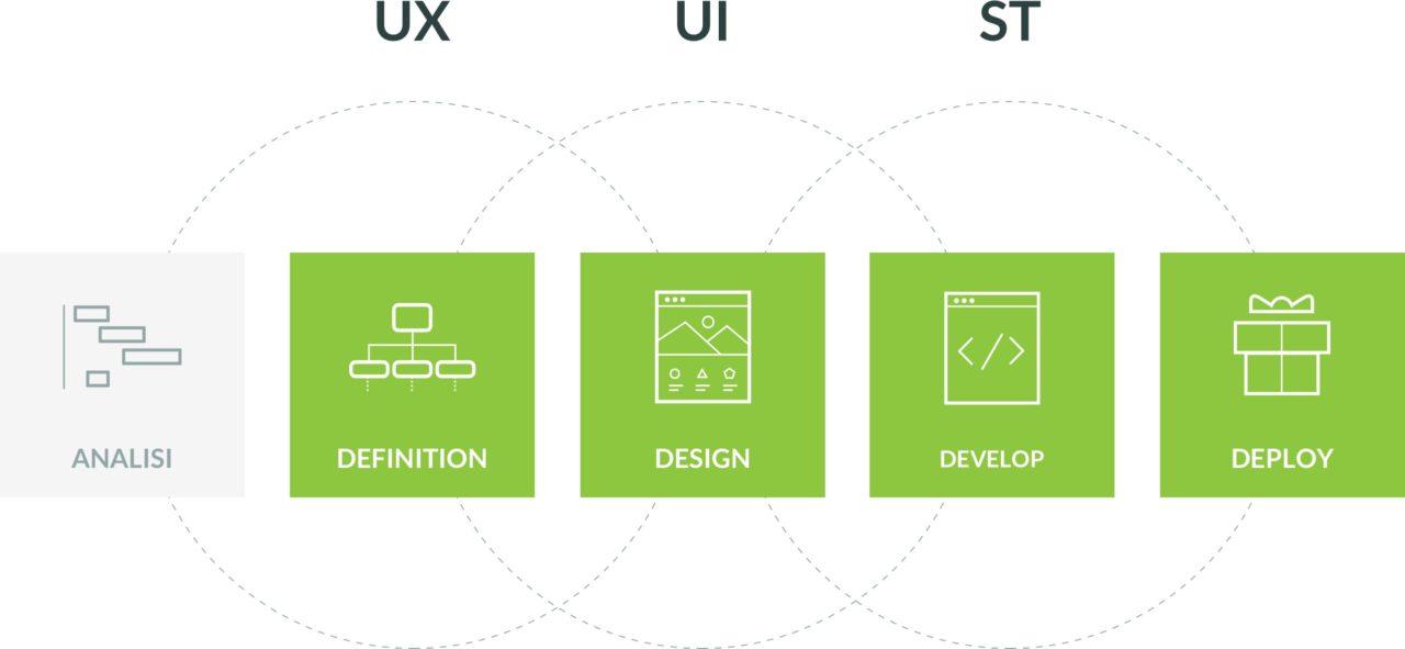 Iperdesign 4D Process - user experience design